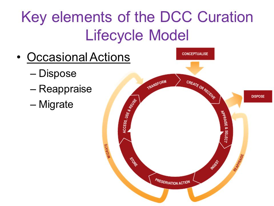 Key elements of the DCC Curation Lifecycle Model Occasional Actions –Dispose –Reappraise –Migrate