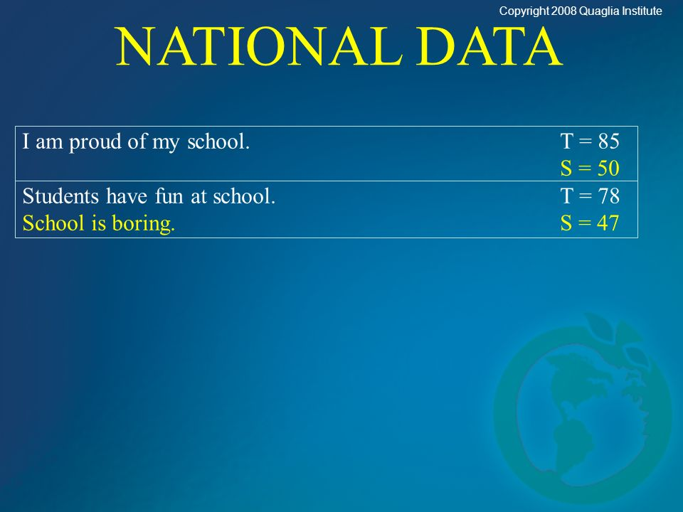 I am proud of my school.T = 85 S = 50 Students have fun at school.T = 78 School is boring.S = 47 NATIONAL DATA Copyright 2008 Quaglia Institute