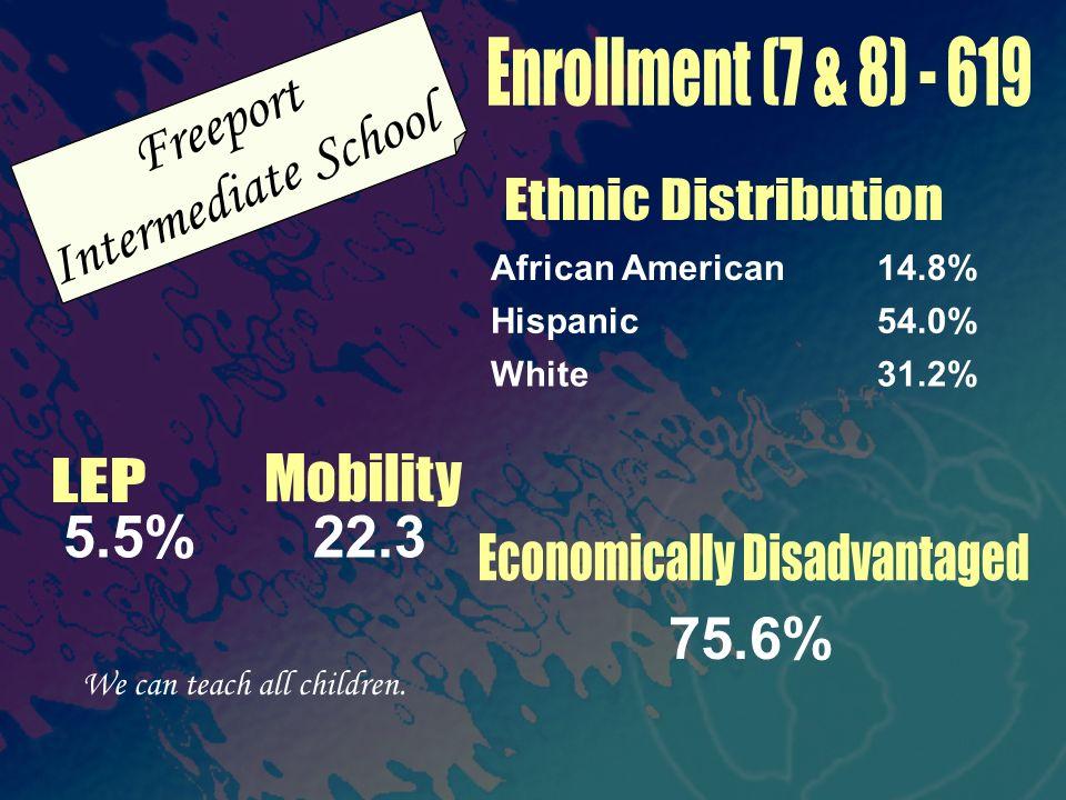 Freeport Intermediate School 75.6% 31.2%White 54.0%Hispanic 14.8%African American We can teach all children. 5.5% 22.3
