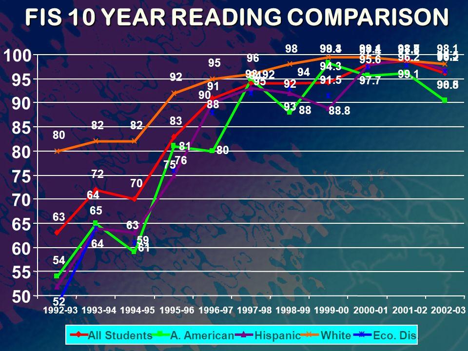 FIS 10 YEAR READING COMPARISON FIS 10 YEAR READING COMPARISON 63 72 70 83 94.3 98.198.7 96.2 54 98.3 95.6 96.2 90.5 52 64 97.7 99.1 96.8 80 82 92 95 9