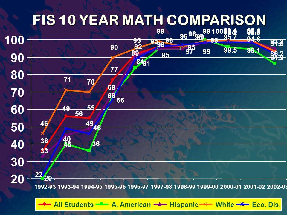 FIS 10 YEAR MATH COMPARISON 36 55 77 9999.1 98.7 93.2 95.7 94.6 86.2 45 99 99.5 99.1 94.9 46 71 70 90 99 96 99.4 93.3 98.9 98.6 91.8 96 92 56 96 36 40