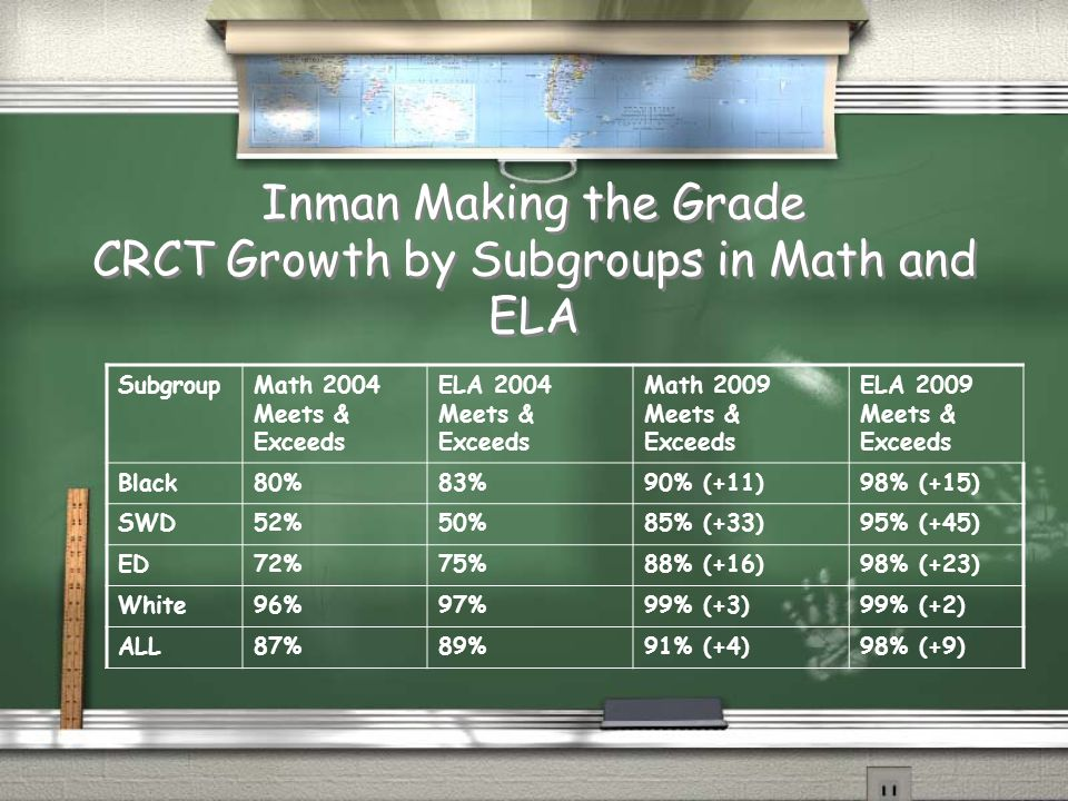 Inman Making the Grade CRCT Growth by Subgroups in Math and ELA SubgroupMath 2004 Meets & Exceeds ELA 2004 Meets & Exceeds Math 2009 Meets & Exceeds E