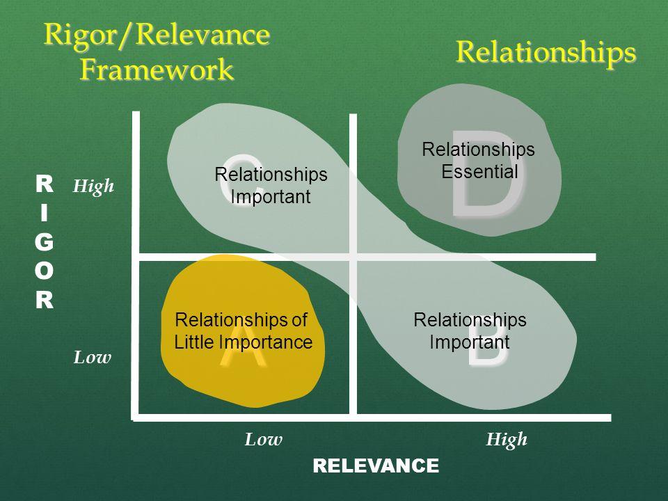 B D C A RIGORRIGOR RELEVANCE Rigor/Relevance Framework High Low Relationships Relationships of Little Importance Relationships Essential Relationships