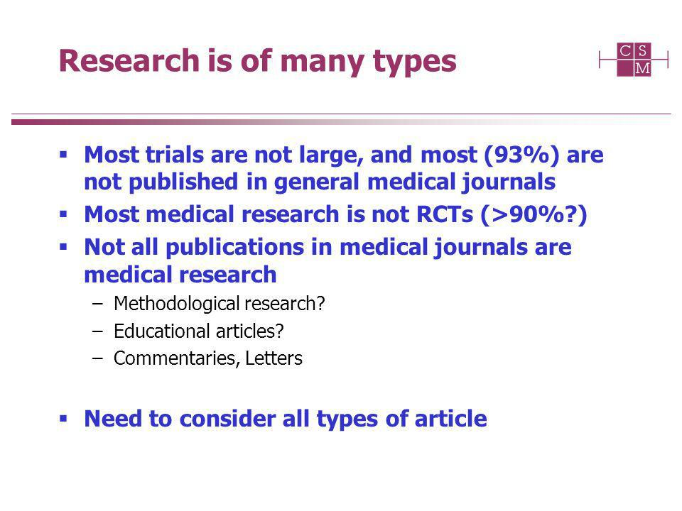 Research is of many types Most trials are not large, and most (93%) are not published in general medical journals Most medical research is not RCTs (>90%?) Not all publications in medical journals are medical research –Methodological research.