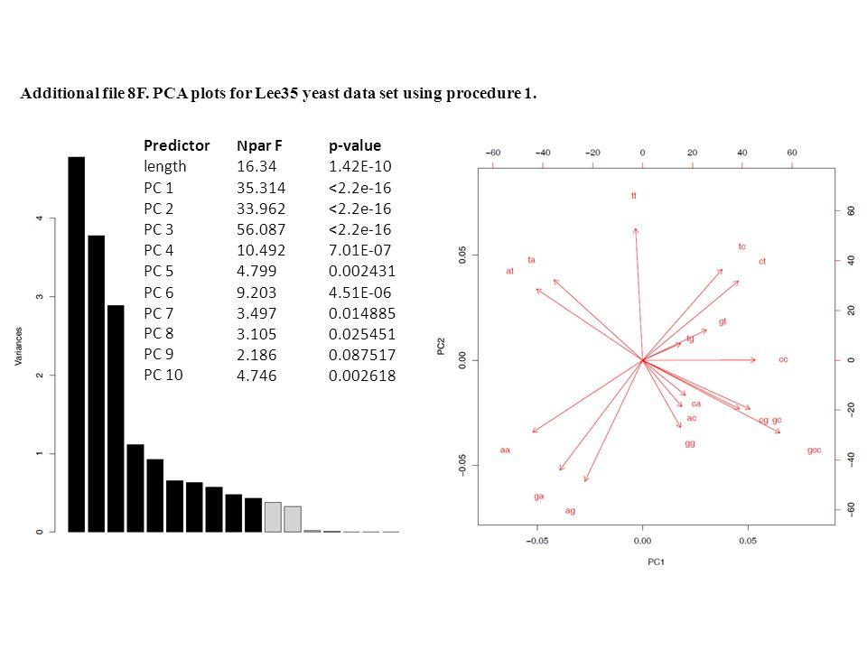 Additional file 8G.PCA plots for Nagalakshmi oligo dT yeast data set using procedure 1.