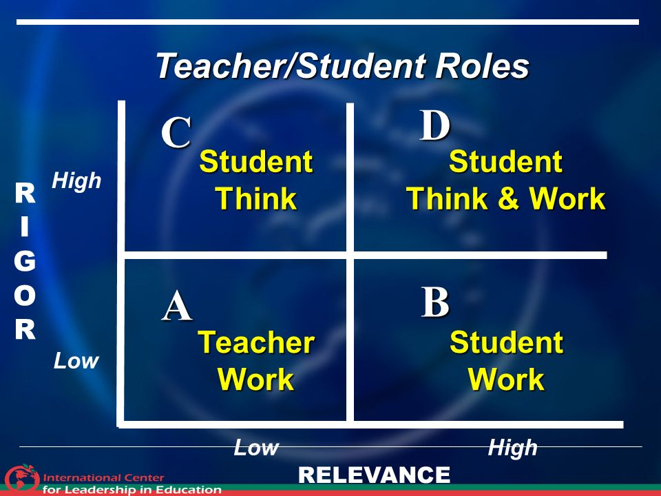 RIGORRIGOR RELEVANCE A B D C TeacherWork Teacher/Student Roles StudentThinkStudent Think & Work StudentWork High Low