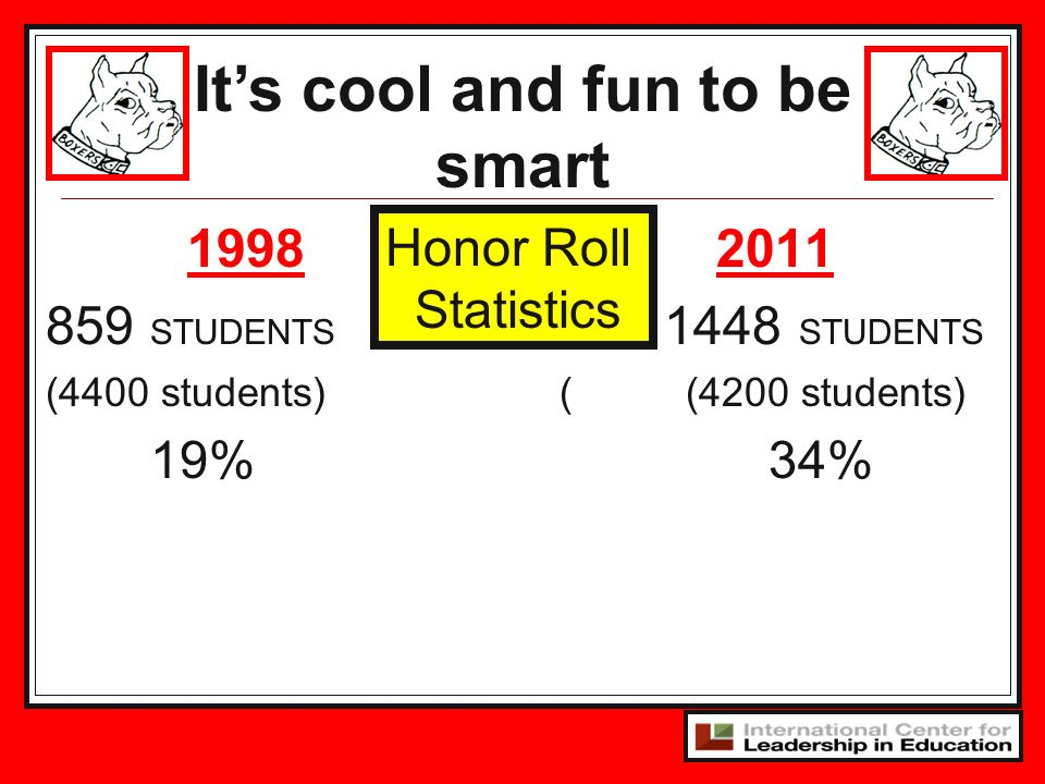 Its cool and fun to be smart Honor Roll Statistics 1998 859 STUDENTS (4400 students) 19% 2011 1448 STUDENTS ( (4200 students) 34%