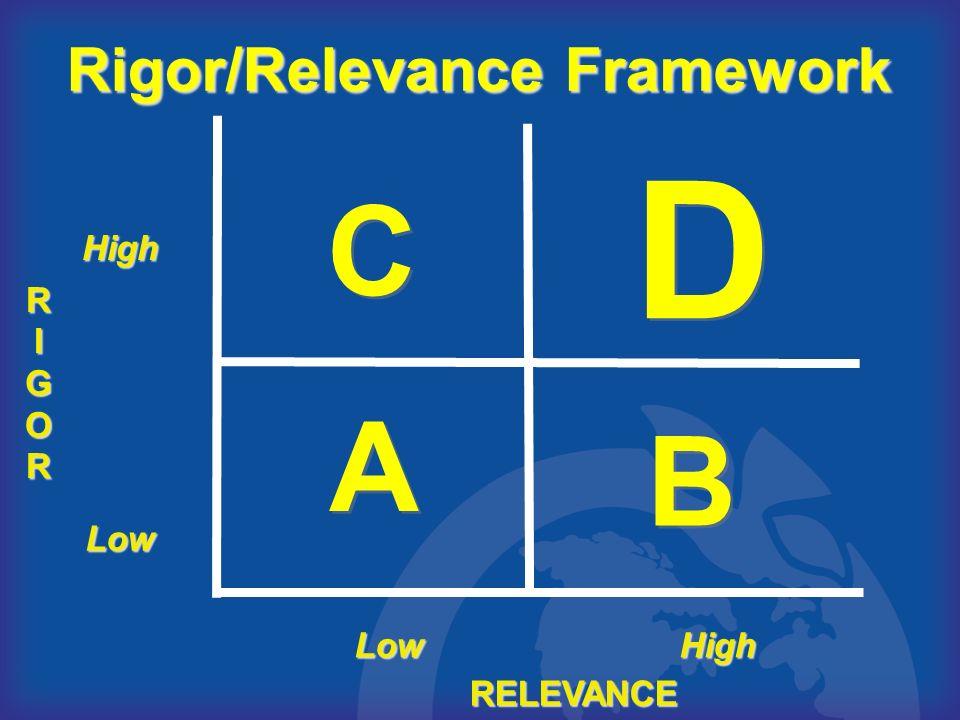 RI RRIIGORGORRRIIGORGOR RELEVANCE A A B B D D C C Rigor/Relevance Framework High HighLow Low
