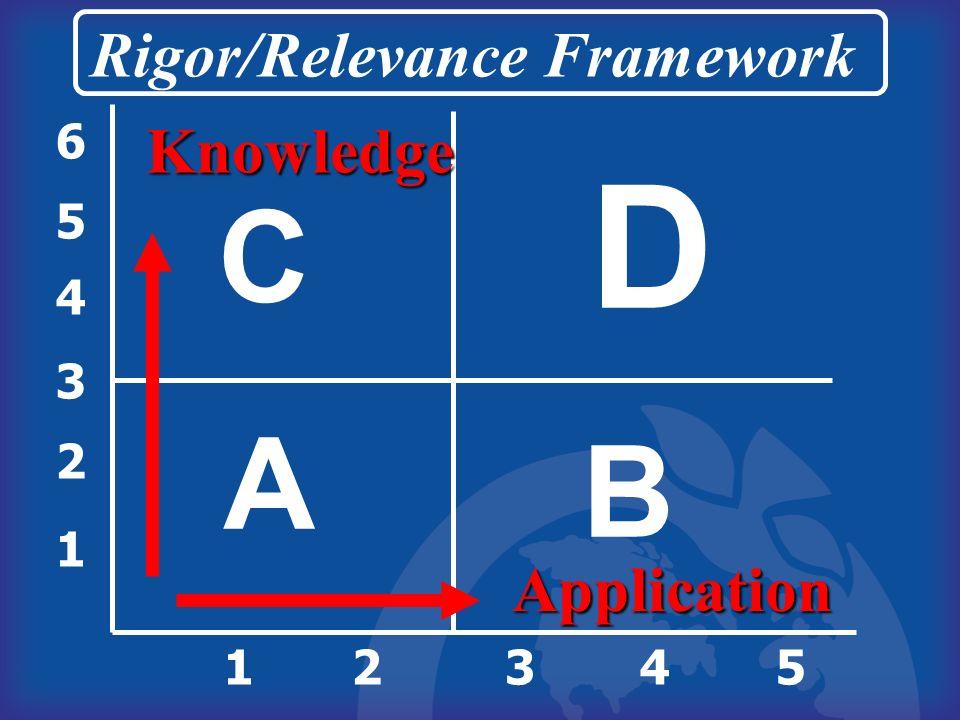1 2 3 4 5 6 12345 A B D C Rigor/Relevance Framework Knowledge Application