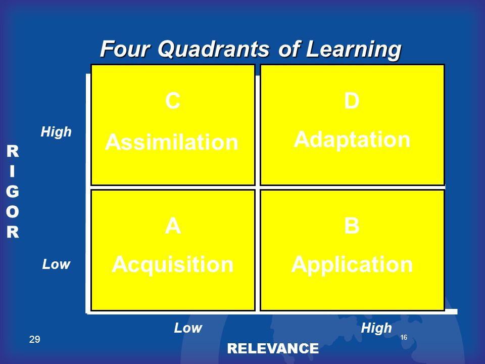 29 16 RIGORRIGOR RELEVANCE AB DC RoutineMemorization Four Quadrants of Learning ComplexAnalytical Challenging Real World Practical Hands On High Low A