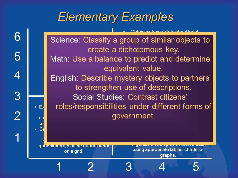 1 2 3 4 5 6 12345 A B D C Elementary Examples Express probabilities as fractions, percents, or decimals. Classify triangles according to angle size an