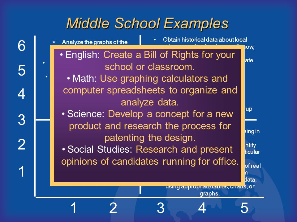 1 2 3 4 5 6 12345 A B D C Middle School Examples Analyze the graphs of the perimeters and areas of squares having different-length sides. Determine th