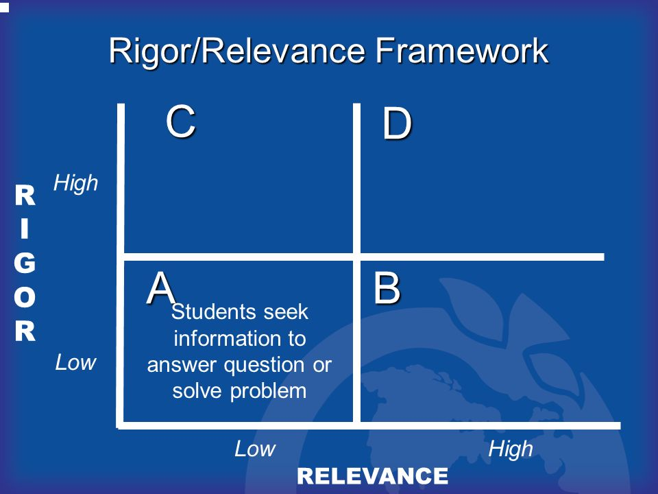RIGORRIGOR RELEVANCE AB D C Rigor/Relevance Framework Students seek information to answer question or solve problem High Low
