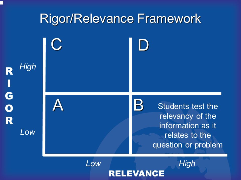 RIGORRIGOR RELEVANCE AB D C Rigor/Relevance Framework High Low Students test the relevancy of the information as it relates to the question or problem