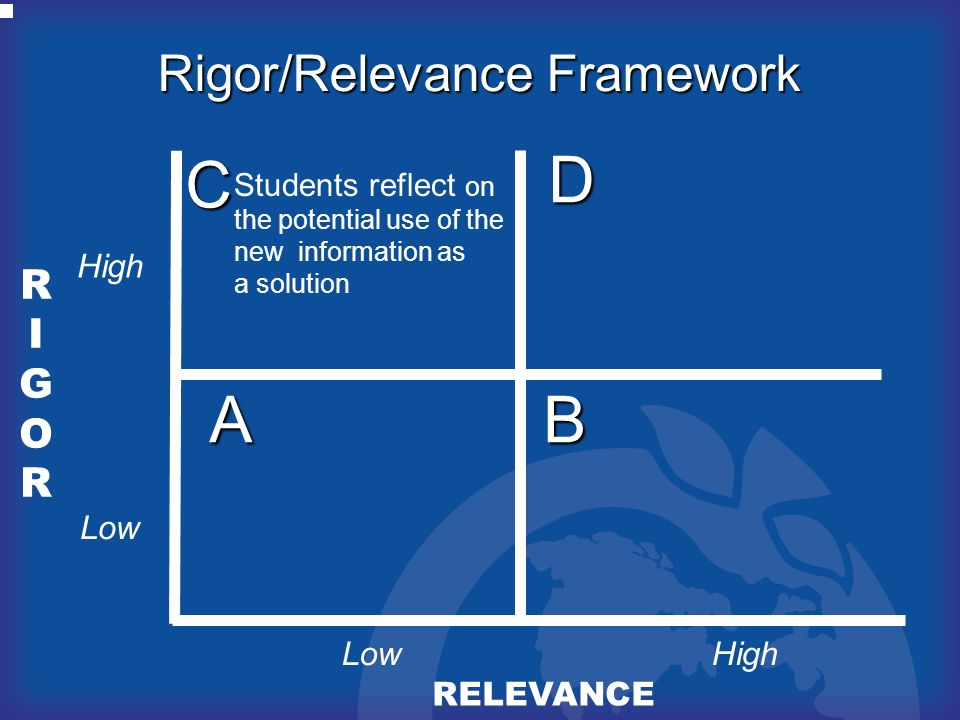 RIGORRIGOR RELEVANCE AB D C Rigor/Relevance Framework High Low Students reflect on the potential use of the new information as a solution