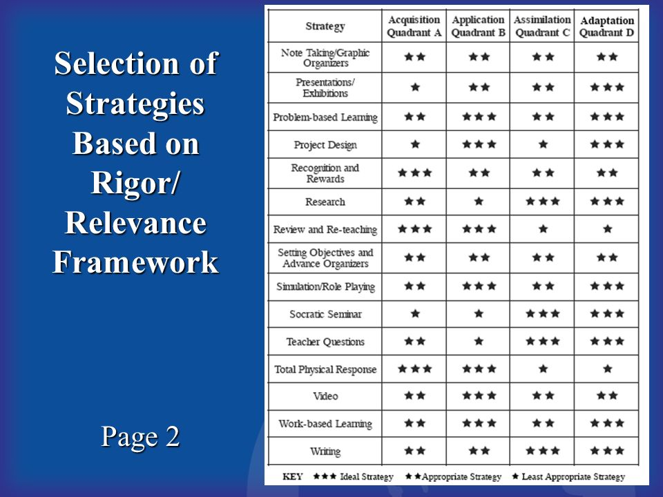 Selection of Strategies Based on Rigor/ Relevance Framework Page 2