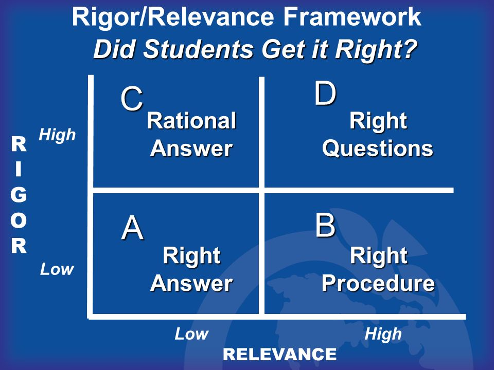 RIGORRIGOR RELEVANCE A B D C Rigor/Relevance Framework RightAnswer Did Students Get it Right? RationalAnswerRightQuestions RightProcedure High Low