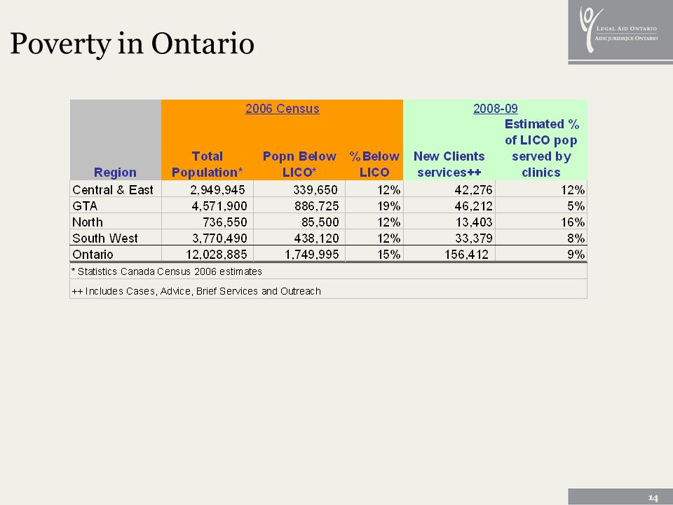 14 Poverty in Ontario