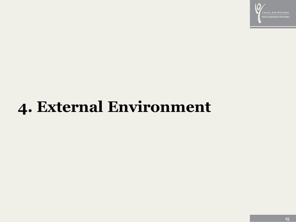 15 4. External Environment
