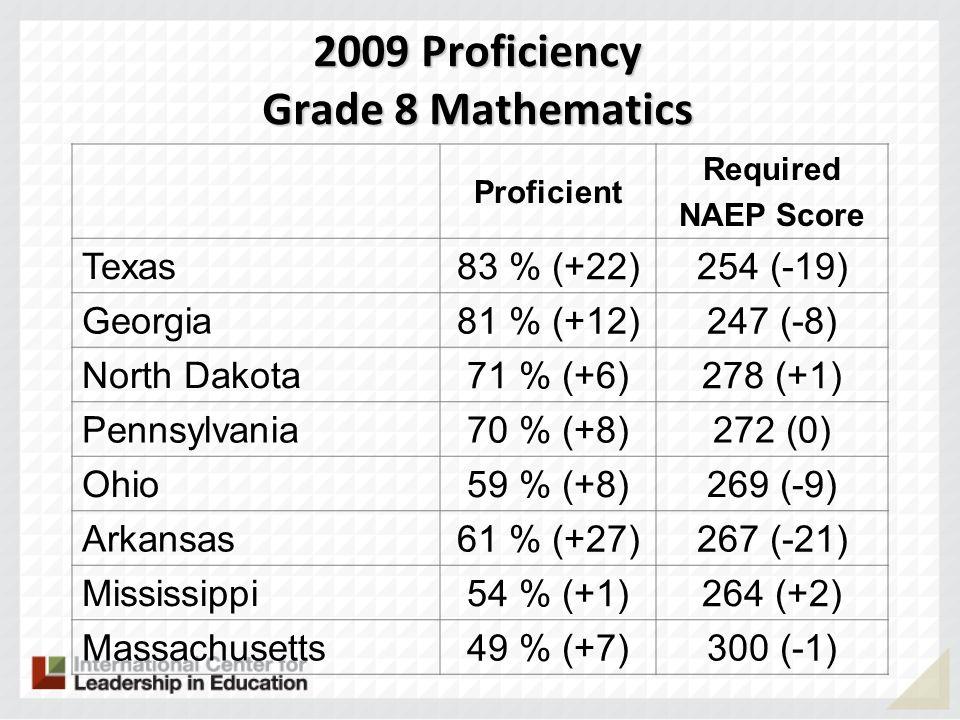 2009 Proficiency Grade 8 Mathematics Proficient Required NAEP Score Texas 83 % (+22)254 (-19) Georgia 81 % (+12)247 (-8) North Dakota 71 % (+6)278 (+1