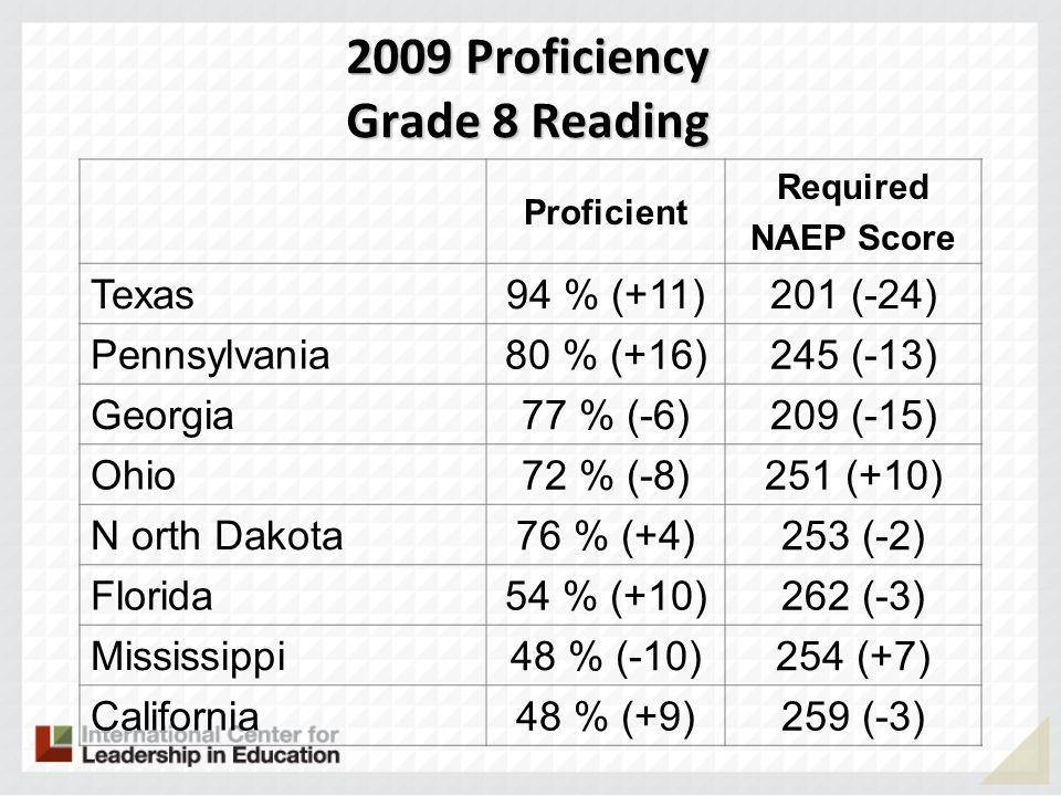 2009 Proficiency Grade 8 Reading Proficient Required NAEP Score Texas 94 % (+11)201 (-24) Pennsylvania 80 % (+16)245 (-13) Georgia 77 % (-6)209 (-15)