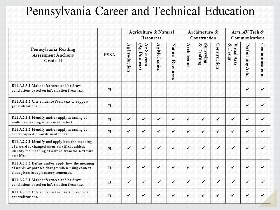 Pennsylvania Career and Technical Education Pennsylvania Reading Assessment Anchors/ Grade 11 PSSA Agriculture & Natural Resources Architecture & Construction Arts, AV Tech & Communications Ag Production Ag Services(Ag Business) Ag Mechanics Natural Resources Architecture Surveying& Drafting Construction Visual Arts& Design Performing Arts Communications R11.A.1.3.1 Make inferences and/or draw conclusions based on information from text.