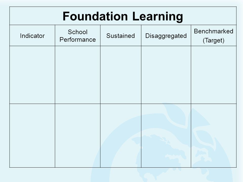 Foundation Learning Indicator School Performance SustainedDisaggregated Benchmarked (Target)