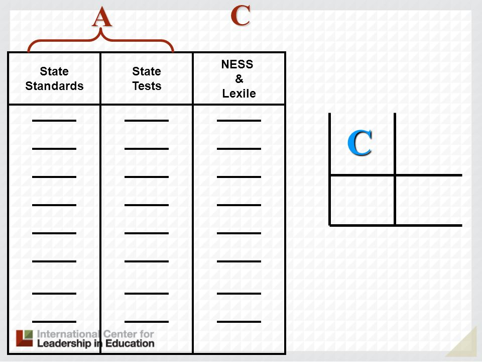NESS & Lexile State Tests State Standards C A C