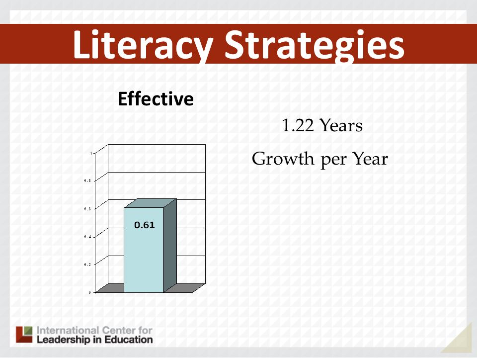Literacy Strategies Effective 1.22 Years Growth per Year