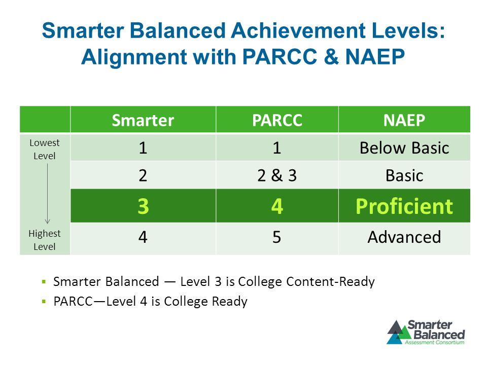 Smarter Balanced Achievement Levels: Alignment with PARCC & NAEP SmarterPARCCNAEP Lowest Level Highest Level 11Below Basic 22 & 3Basic 34Proficient 45