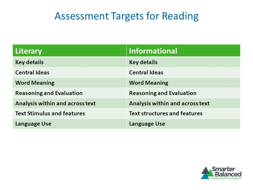 Assessment Targets for Reading LiteraryInformational Key details Central Ideas Word Meaning Reasoning and Evaluation Analysis within and across text T