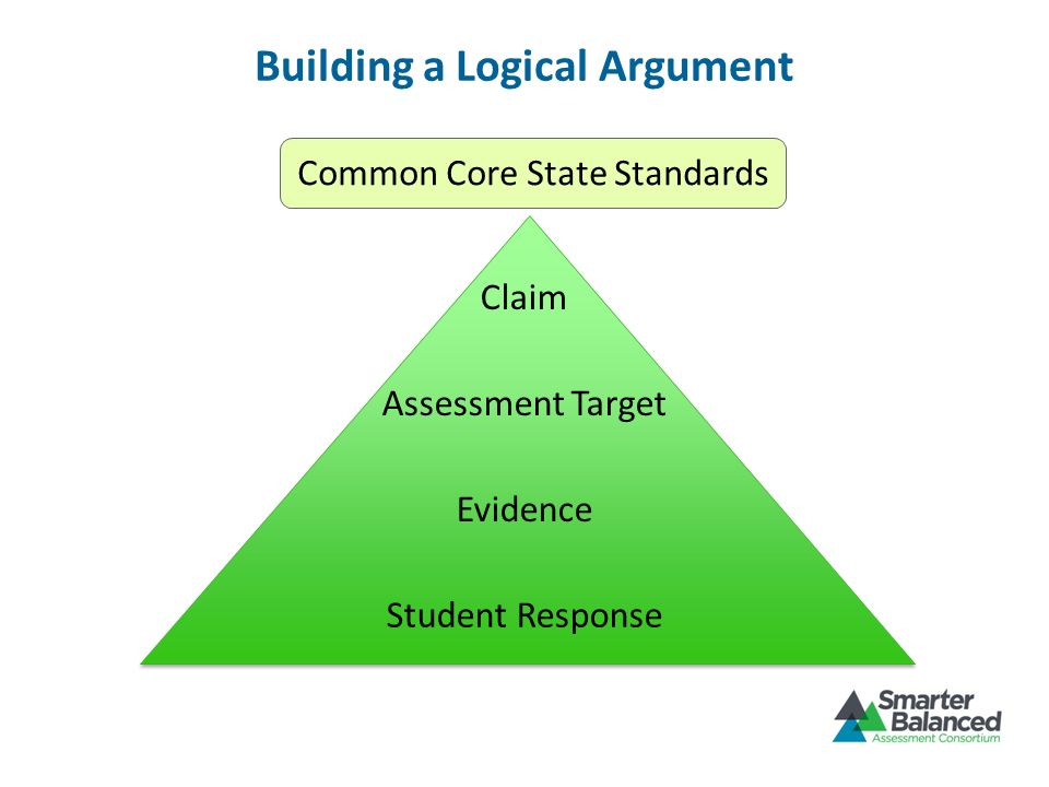 Building a Logical Argument Student Response Evidence Assessment Target Claim Common Core State Standards