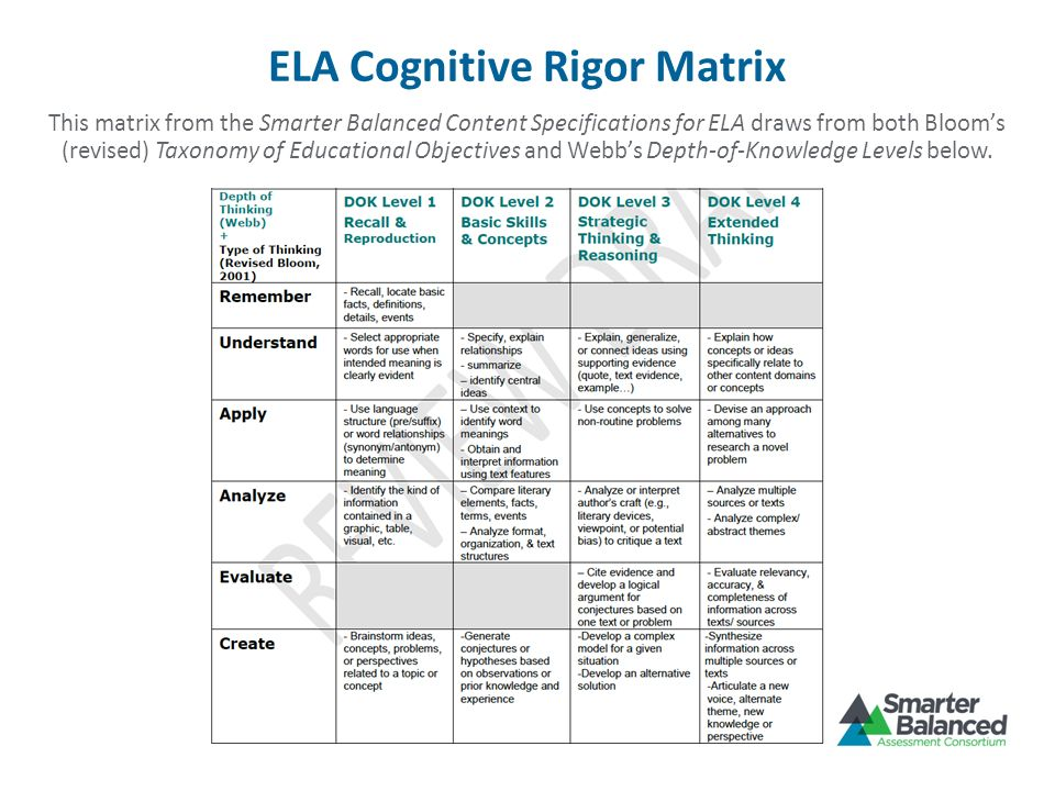 ELA Cognitive Rigor Matrix This matrix from the Smarter Balanced Content Specifications for ELA draws from both Blooms (revised) Taxonomy of Education