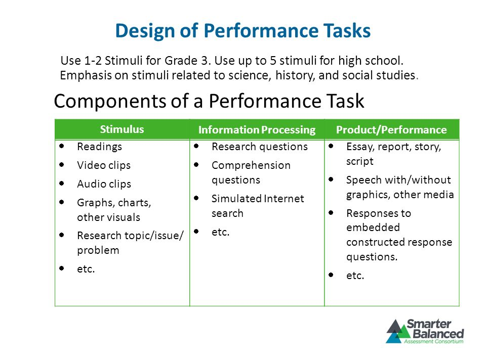 Design of Performance Tasks Components of a Performance Task Stimulus Readings Video clips Audio clips Graphs, charts, other visuals Research topic/is