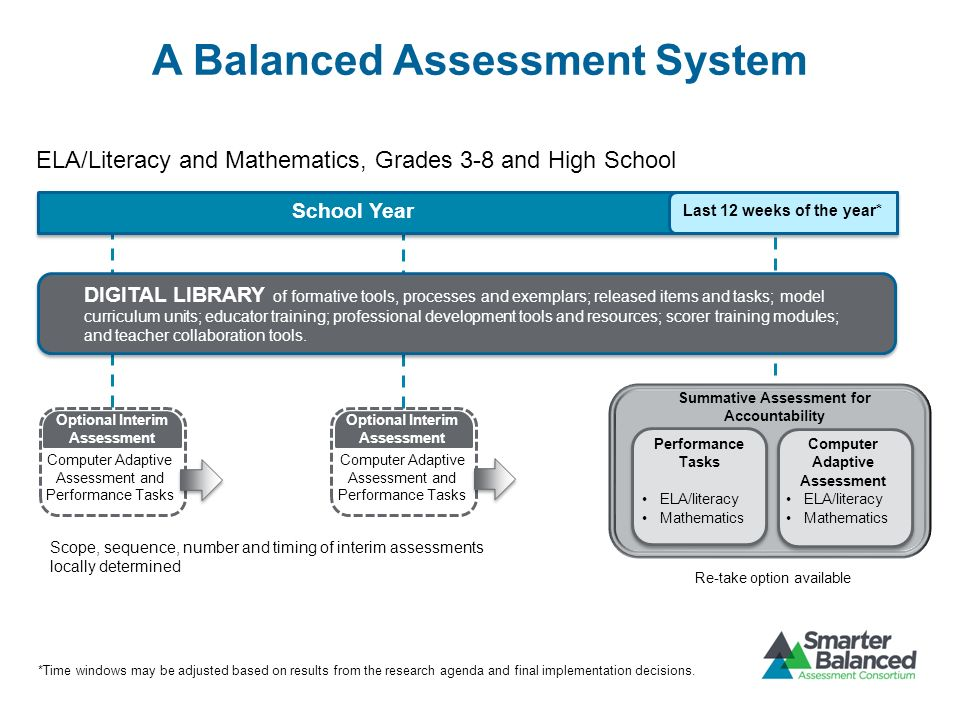A Balanced Assessment System School Year Last 12 weeks of the year* DIGITAL LIBRARY of formative tools, processes and exemplars; released items and ta