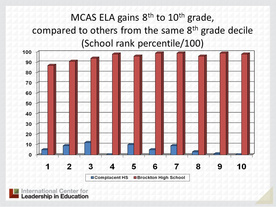 MCAS ELA gains 8 th to 10 th grade, compared to others from the same 8 th grade decile (School rank percentile/100)