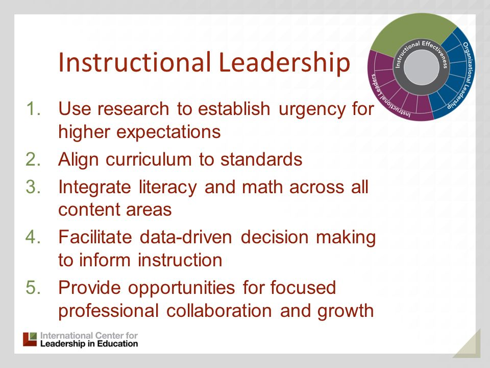 Use Data to set High Expectations Align Curriculum to Standards Integrate Literacy and Math across Curriculum Use Data to Guide Instruction Create Tea
