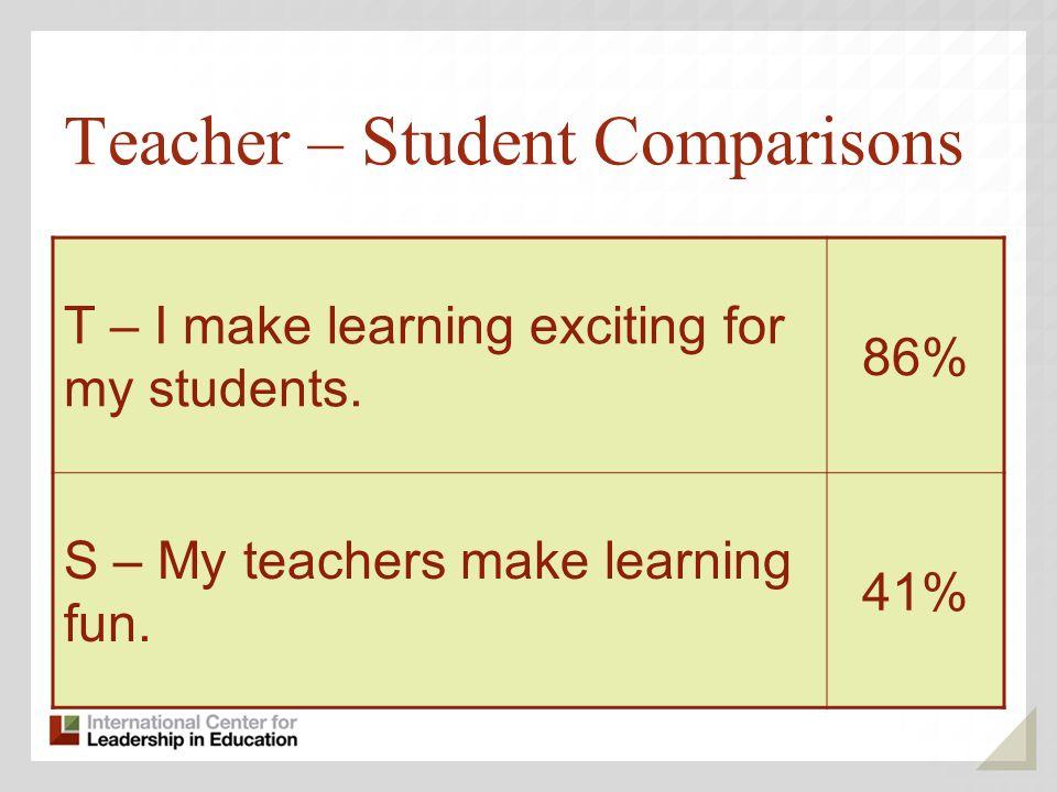 Teacher – Student Comparisons T – I make learning exciting for my students. 86% S – My teachers make learning fun. 41%