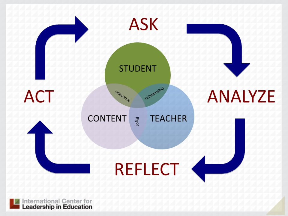 ASK ANALYZE REFLECT ACT STUDENT TEACHERCONTENT relevance relationship Rigor