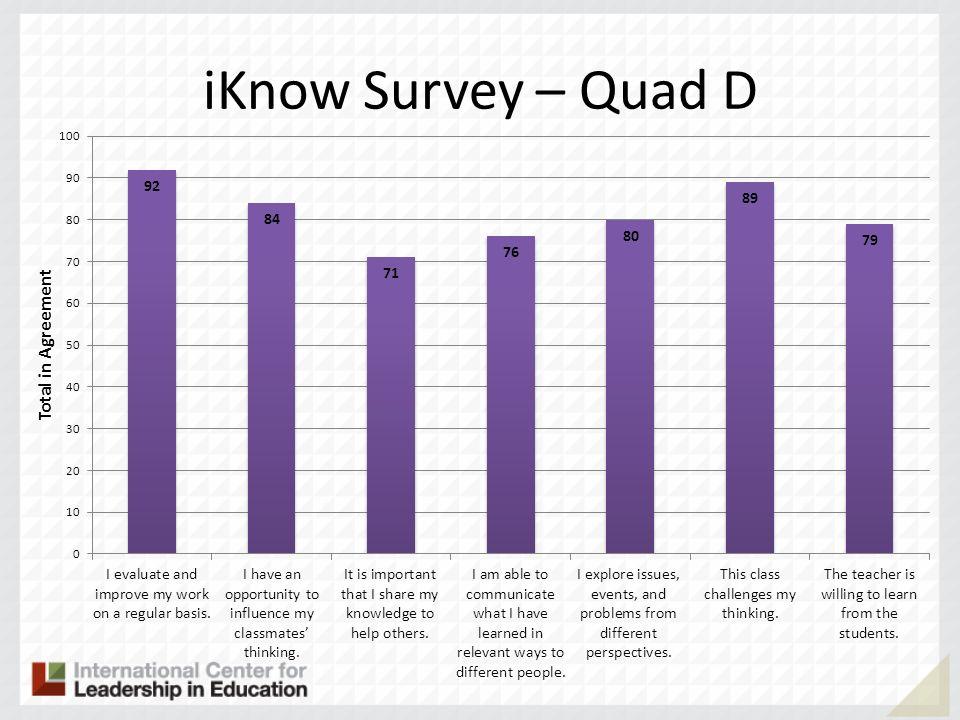 iKnow Survey – Quad D
