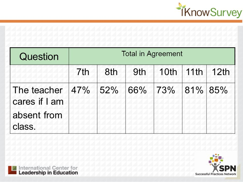 7th8th9th10th11th12th The teacher cares if I am absent from class.
