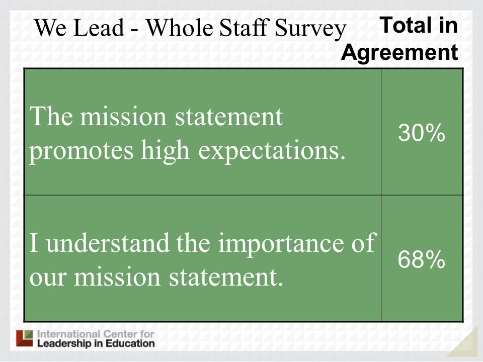 The mission statement promotes high expectations.