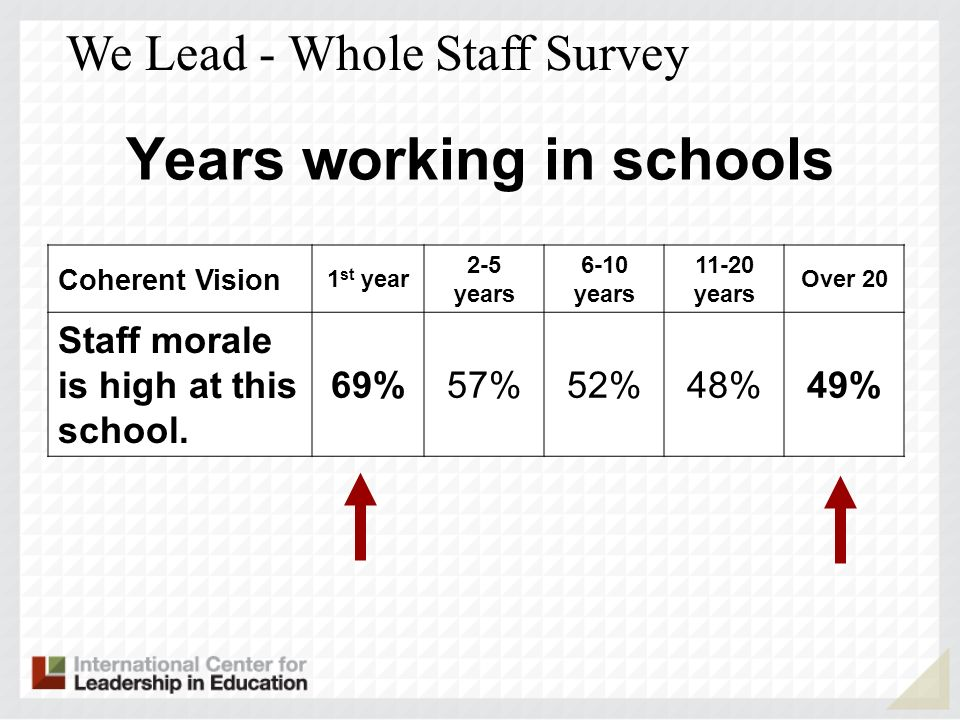 Years working in schools Coherent Vision 1 st year 2-5 years 6-10 years 11-20 years Over 20 Staff morale is high at this school.