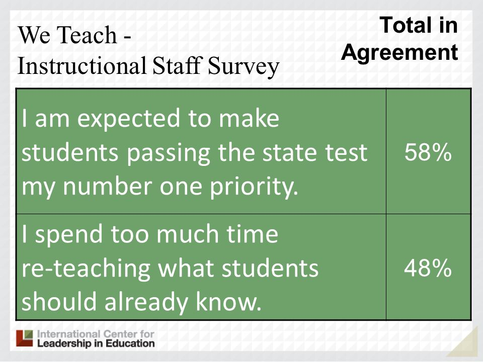 I am expected to make students passing the state test my number one priority. 58% I spend too much time reteaching what students should already know.