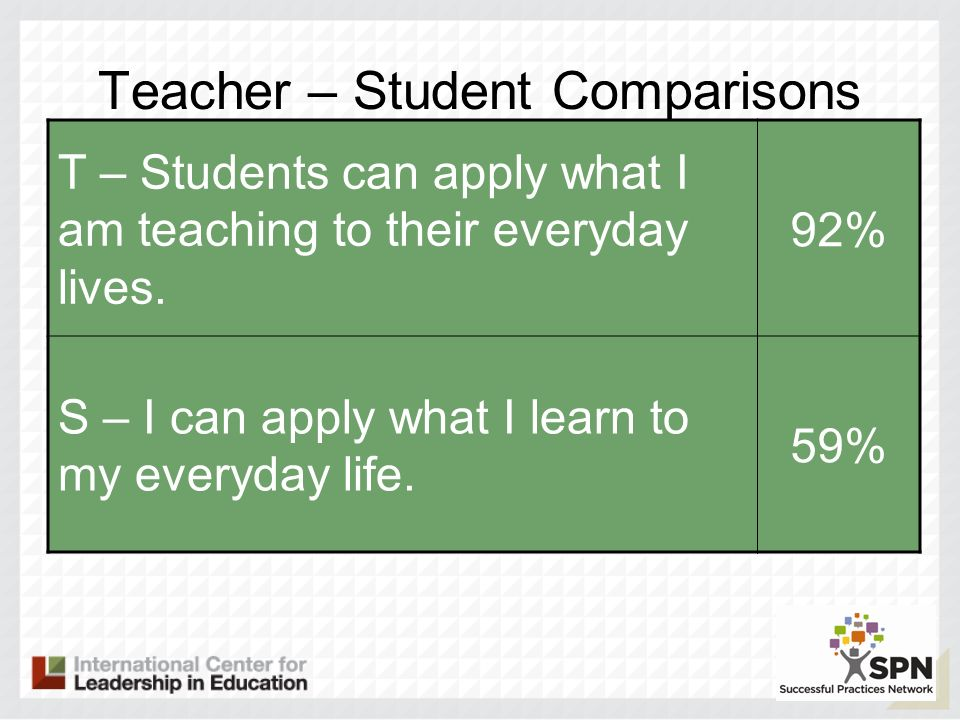 Teacher – Student Comparisons T – Students can apply what I am teaching to their everyday lives. 92% S – I can apply what I learn to my everyday life.