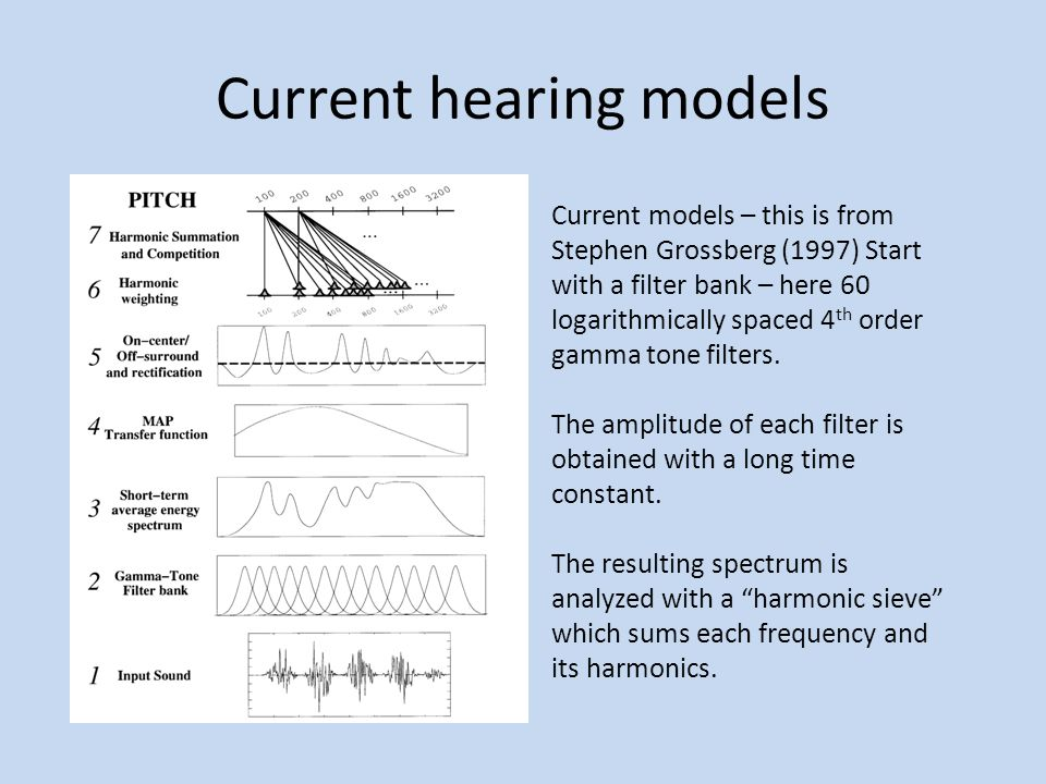 Current hearing models Current models – this is from Stephen Grossberg (1997) Start with a filter bank – here 60 logarithmically spaced 4 th order gamma tone filters.