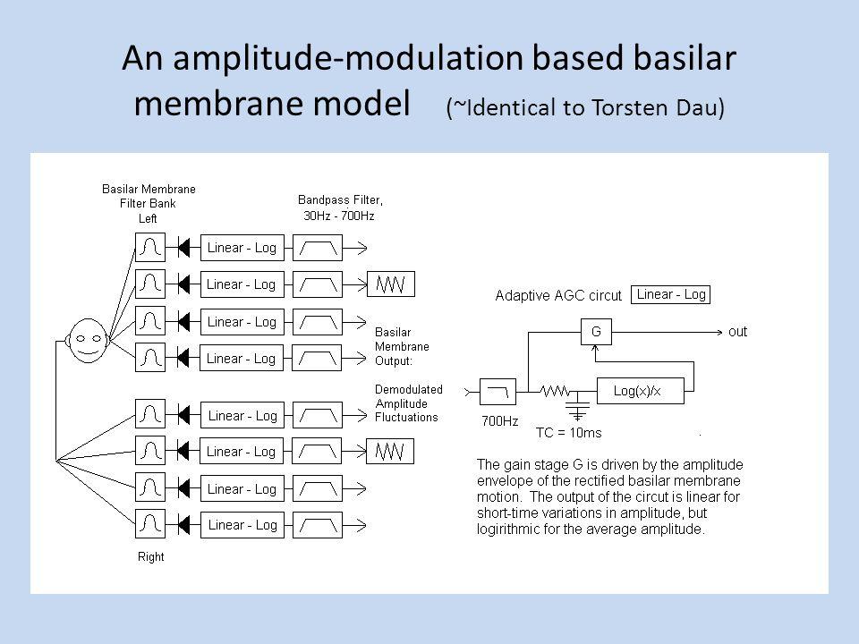 An amplitude-modulation based basilar membrane model (~Identical to Torsten Dau)