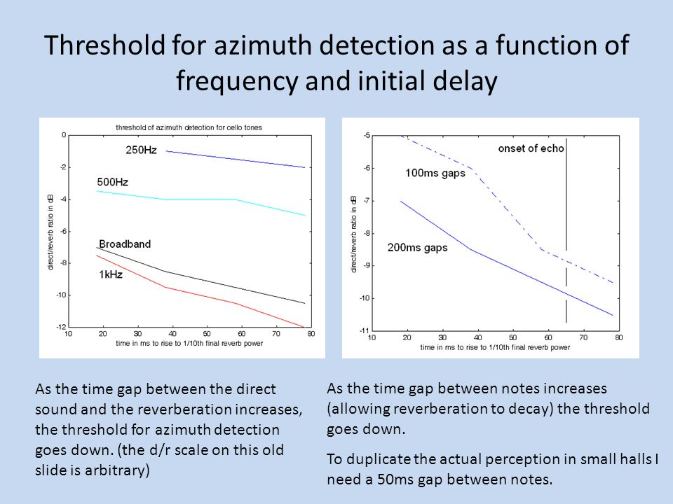 Threshold for azimuth detection as a function of frequency and initial delay As the time gap between the direct sound and the reverberation increases, the threshold for azimuth detection goes down.