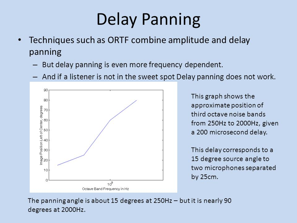 Delay Panning Techniques such as ORTF combine amplitude and delay panning – But delay panning is even more frequency dependent.