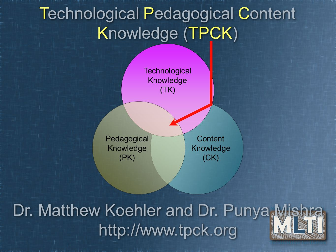 Content Knowledge (CK) Dr. Matthew Koehler and Dr. Punya Mishra http://www.tpck.org Technological Knowledge (TK) Pedagogical Knowledge (PK) Technologi